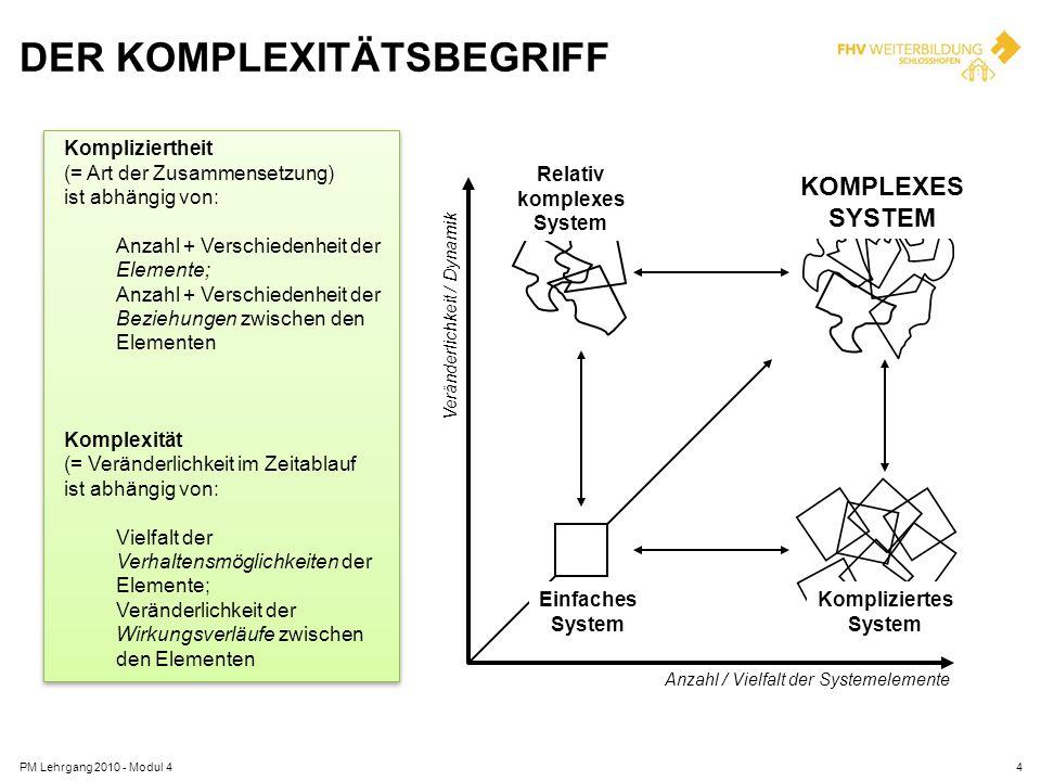 KOMPLEXITÄT - MERKMALE objektive – subjektive Komplexität Komplexität kann nur durch die Herstellung von Komplexität bewältigt werden (only variety can destroy variety) Komplexität stellt hohe Anforderungen an die Akteure, die sich mit der komplexen Situation beschäftigen gleichzeitige Betrachtung vieler verschiedener Elemente und ihrer Wechselwirkungen Eingriffe in ein komplexes System können sich immer an verschiedenen Punkten auswirken komplexe Systeme bilden häufig eine Eigendynamik aus (Stichwort: Emergenz) PM Lehrgang 2010 - Modul 45