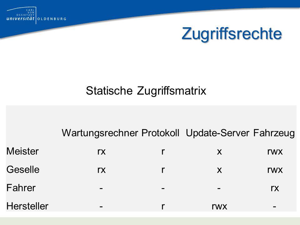 Zugriffsrechte Statische Zugriffsmatrix WartungsrechnerProtokollUpdate-ServerFahrzeug Meisterrxrxrwx Gesellerxrxrwx Fahrer---rx Hersteller-rrwx-