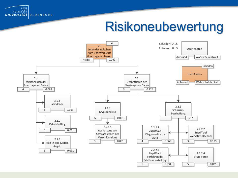 Risikoneubewertung