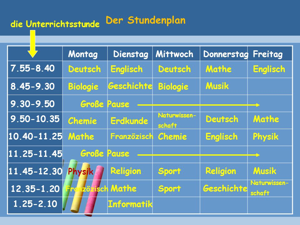 Der Stundenplan MontagDienstagMittwochDonnerstagFreitag 7.55-8.40 8.45-9.30 9.30-9.50 9.50-10.35 10.40-11.25 11.25-11.45 11.45-12.30 12.35-1.20 1.25-2.10 die Unterrichtsstunde Große Pause Deutsch Biologie Chemie Mathe Physik Franzözisch Englisch Geschichte Erdkunde Franzözisch Religion Mathe Deutsch Biologie Naturwissen- schaft Chemie Sport Mathe Musik Deutsch Englisch Religion Geschichte Englisch Mathe Physik Musik Naturwissen- schaft Informatik