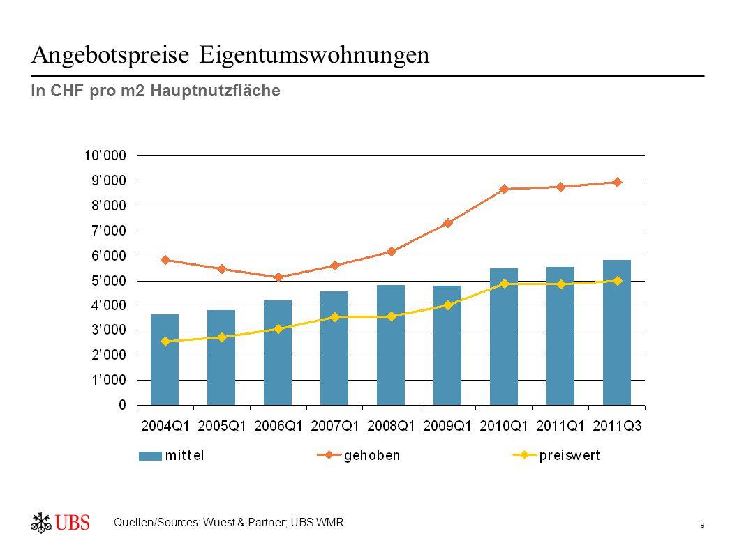9 In CHF pro m2 Hauptnutzfläche Quellen/Sources: Wüest & Partner; UBS WMR