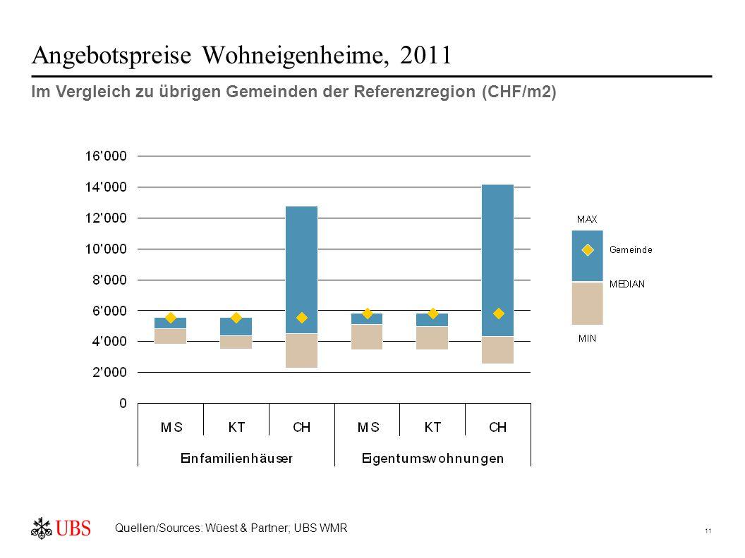 11 Angebotspreise Wohneigenheime, 2011 Im Vergleich zu übrigen Gemeinden der Referenzregion (CHF/m2) Quellen/Sources: Wüest & Partner; UBS WMR