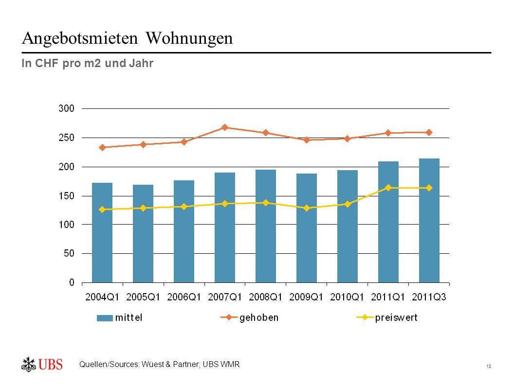 13 Angebotsmieten Wohnungen In CHF pro m2 und Jahr Quellen/Sources: Wüest & Partner; UBS WMR