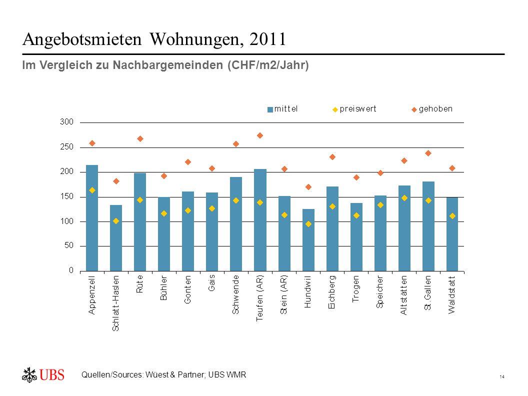 14 Angebotsmieten Wohnungen, 2011 Im Vergleich zu Nachbargemeinden (CHF/m2/Jahr) Quellen/Sources: Wüest & Partner; UBS WMR
