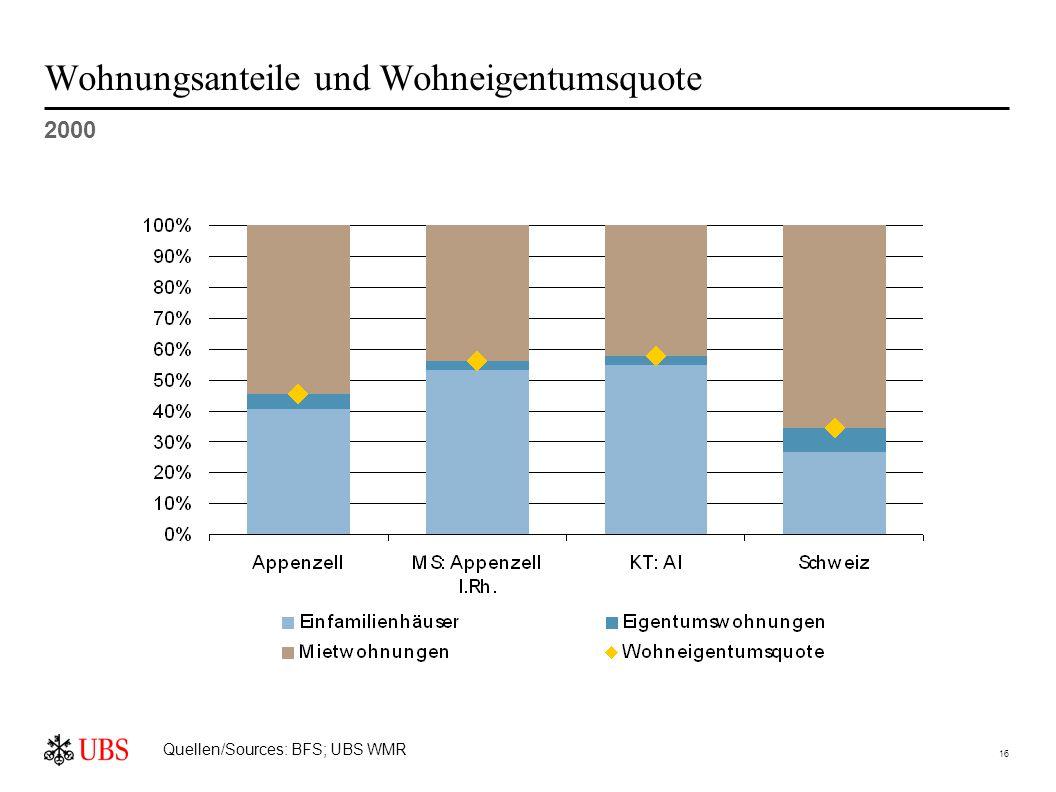 16 Wohnungsanteile und Wohneigentumsquote 2000 Quellen/Sources: BFS; UBS WMR