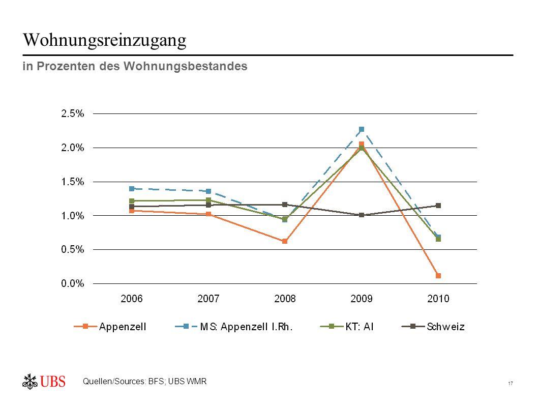 17 Wohnungsreinzugang in Prozenten des Wohnungsbestandes Quellen/Sources: BFS; UBS WMR