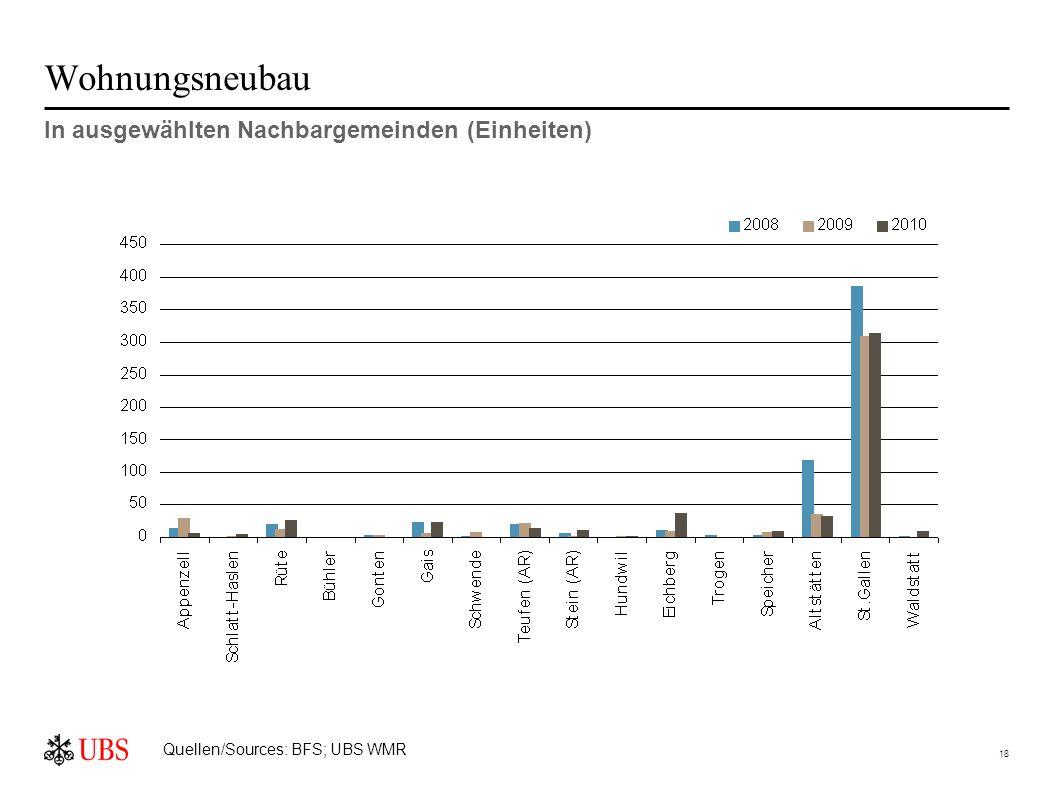 18 Wohnungsneubau In ausgewählten Nachbargemeinden (Einheiten) Quellen/Sources: BFS; UBS WMR