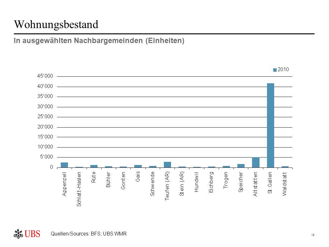 19 Wohnungsbestand In ausgewählten Nachbargemeinden (Einheiten) Quellen/Sources: BFS; UBS WMR