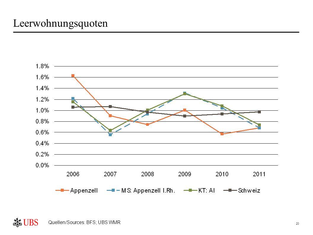 20 Leerwohnungsquoten Quellen/Sources: BFS; UBS WMR