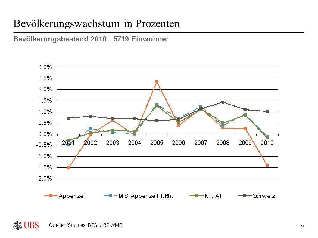 24 Bevölkerungswachstum in Prozenten Bevölkerungsbestand 2010: 5719 Einwohner Quellen/Sources: BFS; UBS WMR