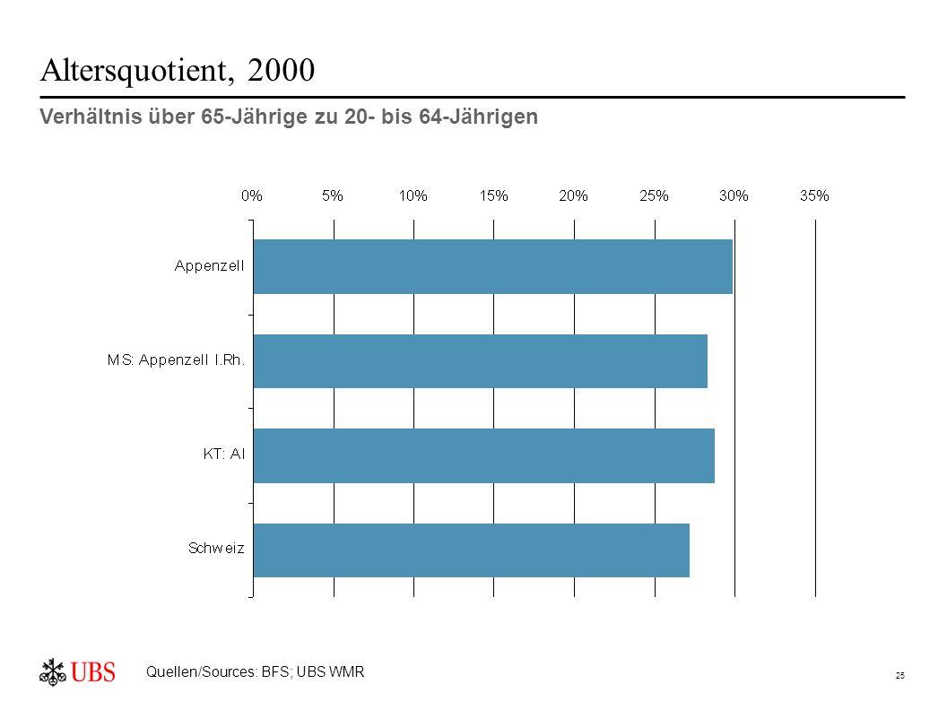 25 Altersquotient, 2000 Verhältnis über 65-Jährige zu 20- bis 64-Jährigen Quellen/Sources: BFS; UBS WMR
