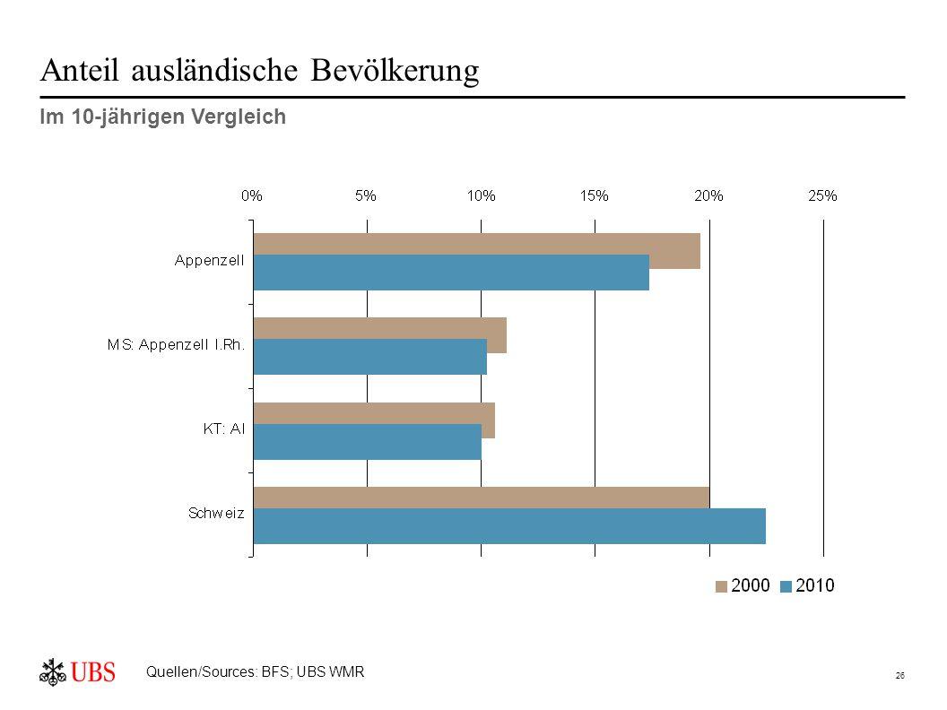 26 Anteil ausländische Bevölkerung Im 10-jährigen Vergleich Quellen/Sources: BFS; UBS WMR