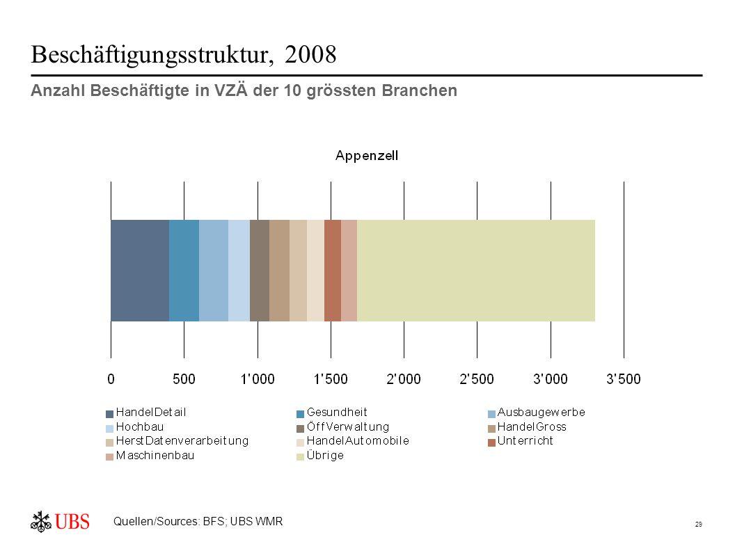 29 Beschäftigungsstruktur, 2008 Anzahl Beschäftigte in VZÄ der 10 grössten Branchen Quellen/Sources: BFS; UBS WMR