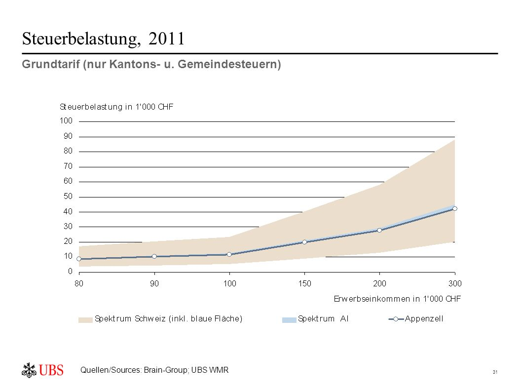31 Steuerbelastung, 2011 Grundtarif (nur Kantons- u.