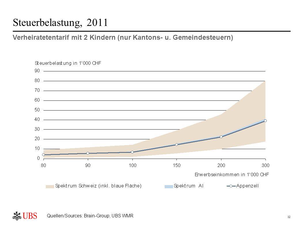 32 Steuerbelastung, 2011 Verheiratetentarif mit 2 Kindern (nur Kantons- u.