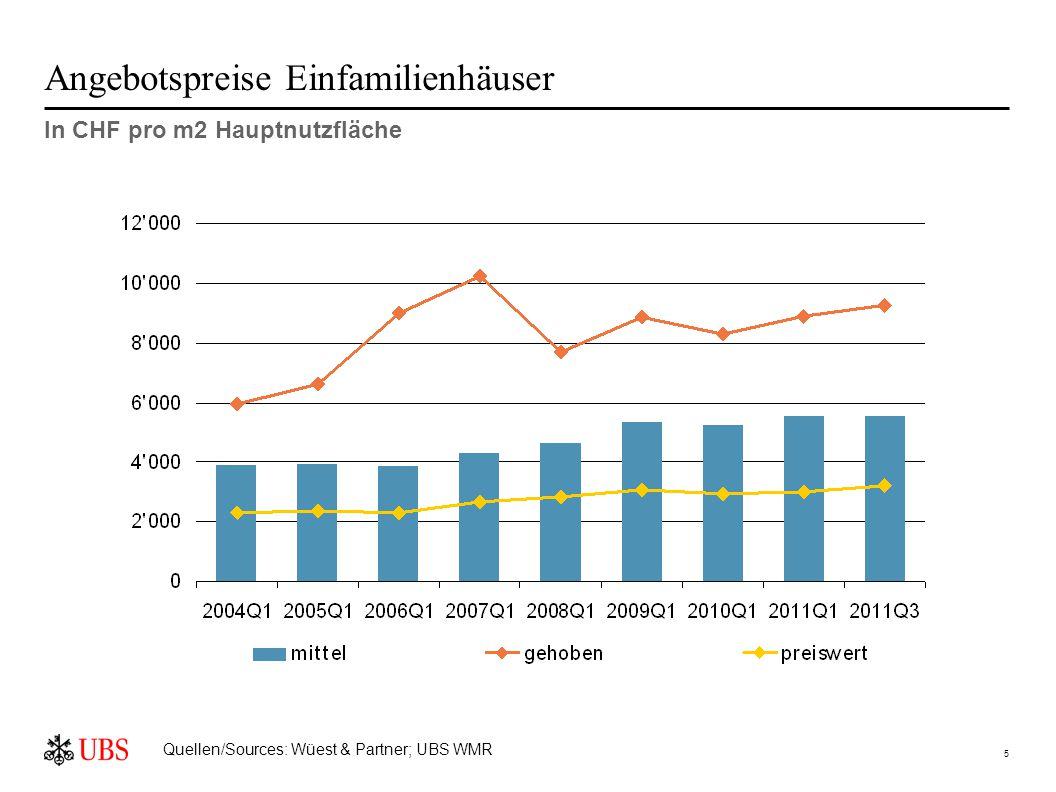 5 Angebotspreise Einfamilienhäuser In CHF pro m2 Hauptnutzfläche Quellen/Sources: Wüest & Partner; UBS WMR