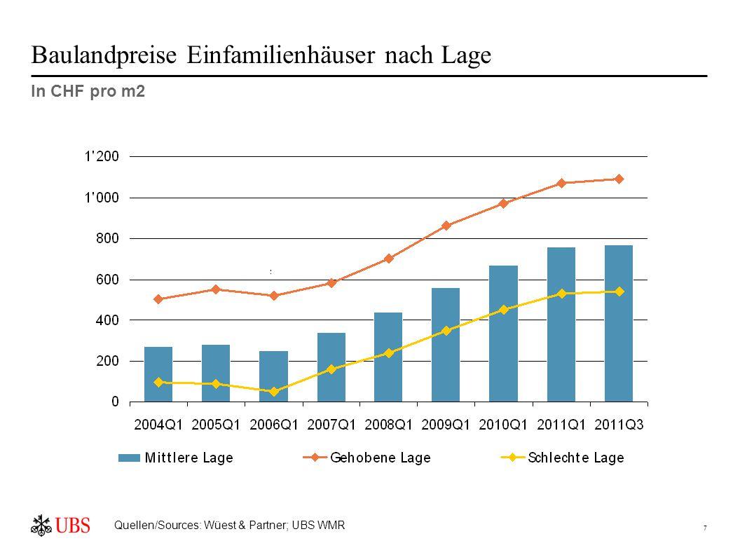 7 Baulandpreise Einfamilienhäuser nach Lage In CHF pro m2 Quellen/Sources: Wüest & Partner; UBS WMR
