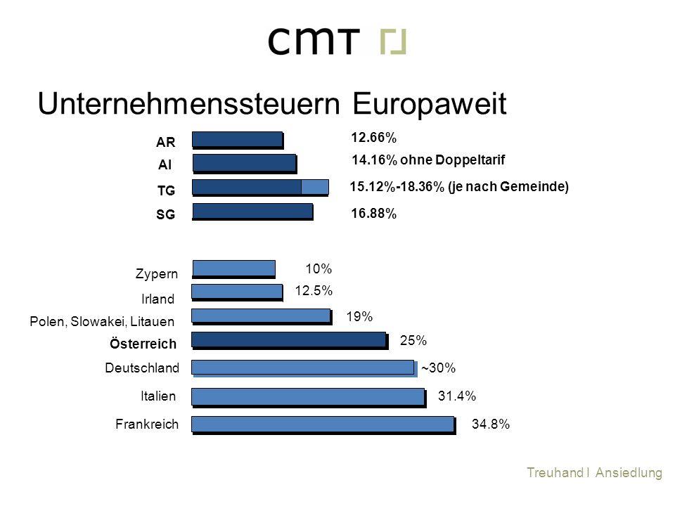 Treuhand I Ansiedlung Unternehmenssteuern Europaweit 34.8% Deutschland Italien Frankreich Österreich Polen, Slowakei, Litauen Irland Zypern AR SG 15.1