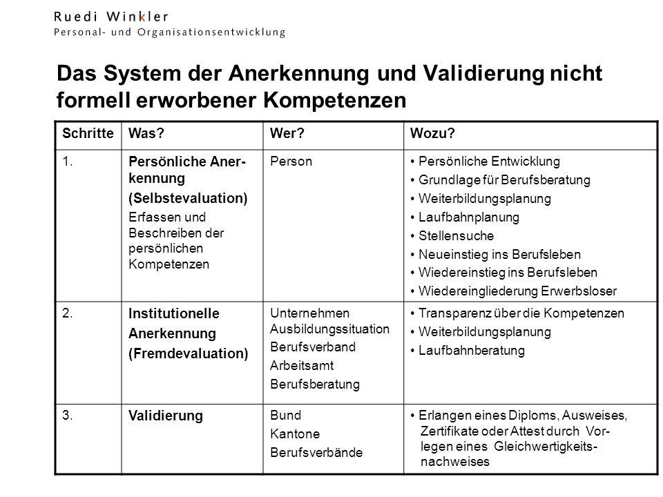 Personal- und Organisationsentwicklung Fellenbergstrasse 288 8047 Zürich SchritteWas?Wer?Wozu.