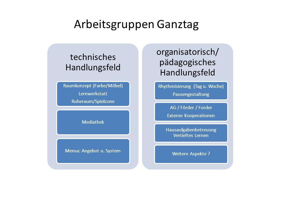 technisches Handlungsfeld Raumkonzept (Farbe/Möbel) Lernwerkstatt Ruheraum/Spielzone MediathekMensa: Angebot u.