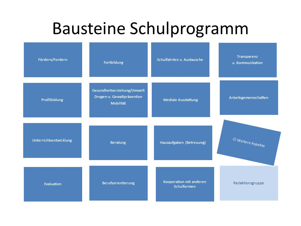 Bausteine Schulprogramm Fördern/Fordern Berufsorientierung Fortbildung Transparenz u. Kommunikation Gesundheitserziehung/Umwelt Drogen-u. Gewaltpräven