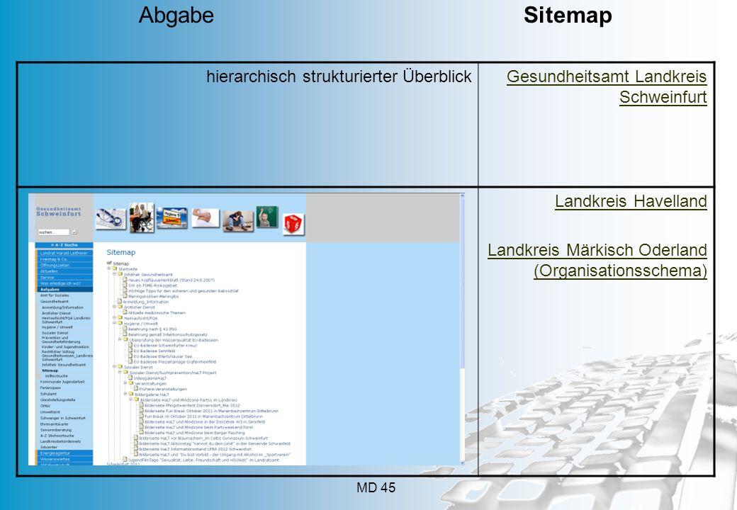 MD 45 hierarchisch strukturierter ÜberblickGesundheitsamt Landkreis Schweinfurt Landkreis Havelland Landkreis Märkisch Oderland (Organisationsschema)