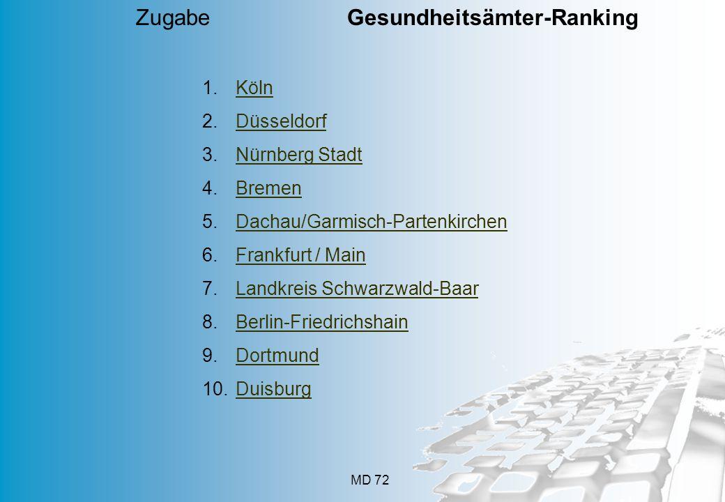 MD 72 1.KölnKöln 2.DüsseldorfDüsseldorf 3.Nürnberg StadtNürnberg Stadt 4.BremenBremen 5.Dachau/Garmisch-PartenkirchenDachau/Garmisch-Partenkirchen 6.F