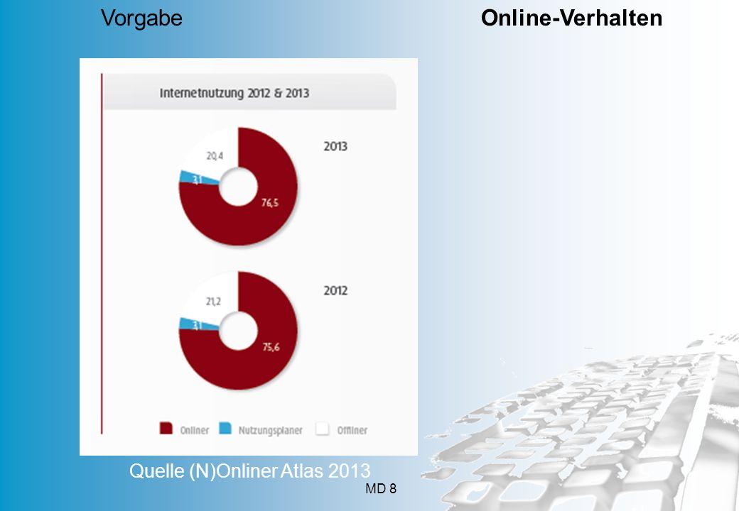 MD 8 Vorgabe Online-Verhalten Quelle (N)Onliner Atlas 2013