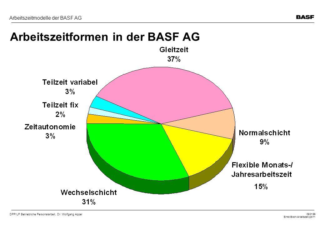 DPP/LP Betriebliche Personalarbeit, Dr. Wolfgang Appel 09/21/99 Ernst-Bloch-Arbeitszeit.ppt/11 Arbeitszeitmodelle der BASF AG Arbeitszeitformen in der