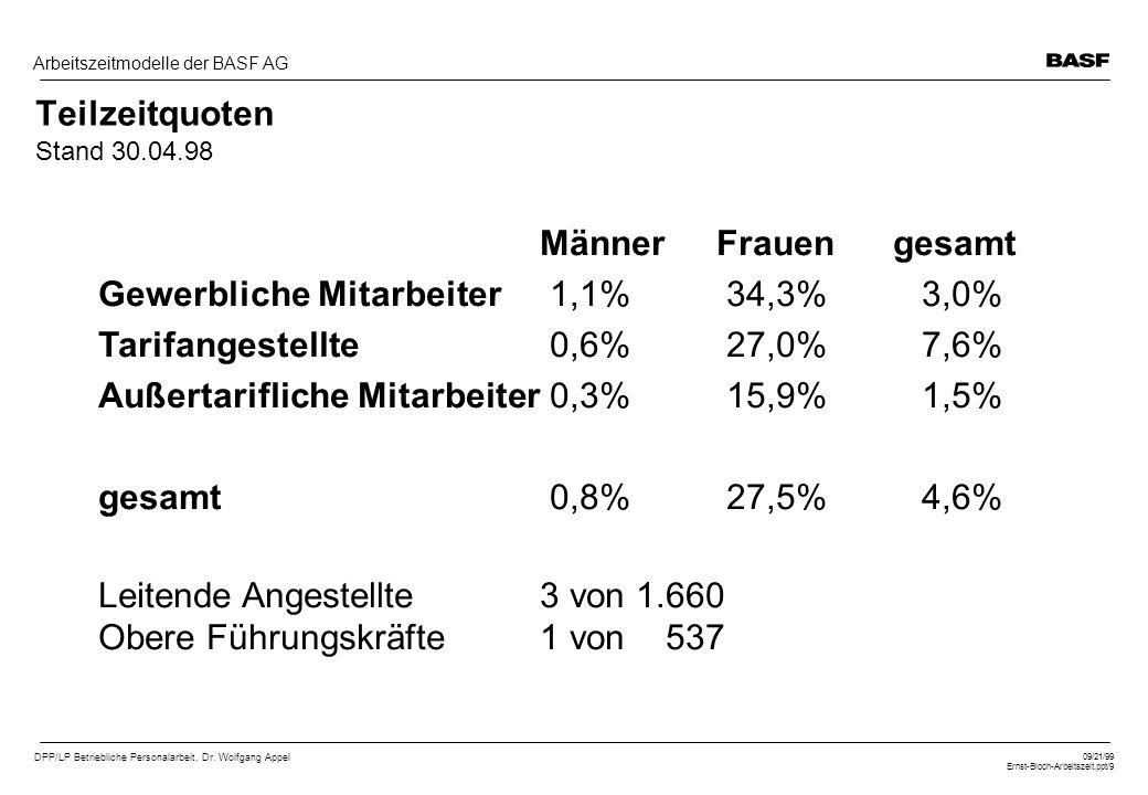 DPP/LP Betriebliche Personalarbeit, Dr. Wolfgang Appel 09/21/99 Ernst-Bloch-Arbeitszeit.ppt/9 Arbeitszeitmodelle der BASF AG Teilzeitquoten Stand 30.0