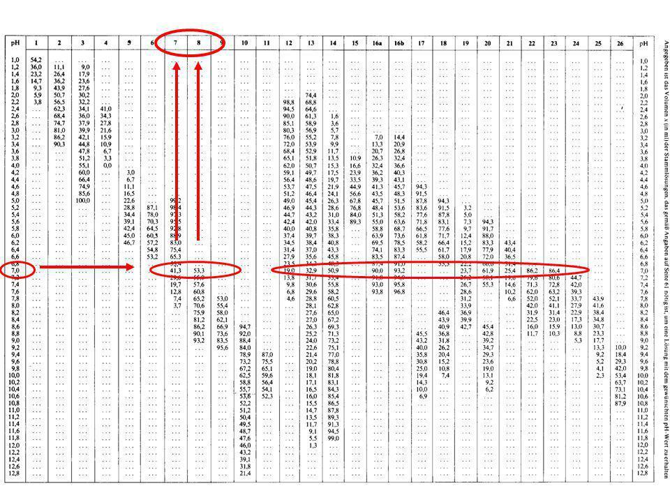 4.Kultivierung von MO Bebrütung – Inkubation –Einflussfaktor Temperatur mesophil: max.
