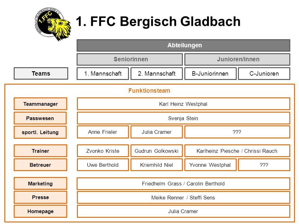 Funktionsteam Seniorinnen 1. Mannschaft2. MannschaftB-Juniorinnen Junioren/innen Teams TeammanagerKarl Heinz Westphal ??? PasswesenSvenja Stein Anne F
