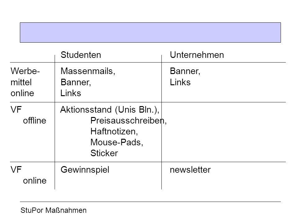 Studenten Unternehmen Werbe- Massenmails, Banner, mittel Banner, Links online Links VF Aktionsstand (Unis Bln.), offline Preisausschreiben, Haftnotize