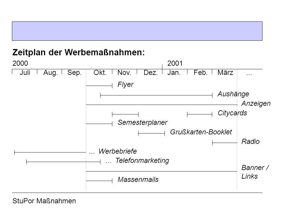 Zeitplan der Werbemaßnahmen: JuliSep.Aug.2000 MärzFeb.Jan.Dez.Nov.Okt....
