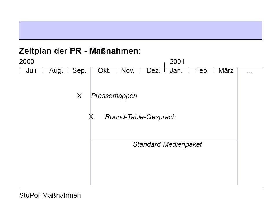 StuPor Maßnahmen Zeitplan der PR - Maßnahmen: JuliSep.Aug. 2000 MärzFeb.Jan.Dez.Nov.Okt.... 2001 XPressemappen X Round-Table-Gespräch Standard-Medienp