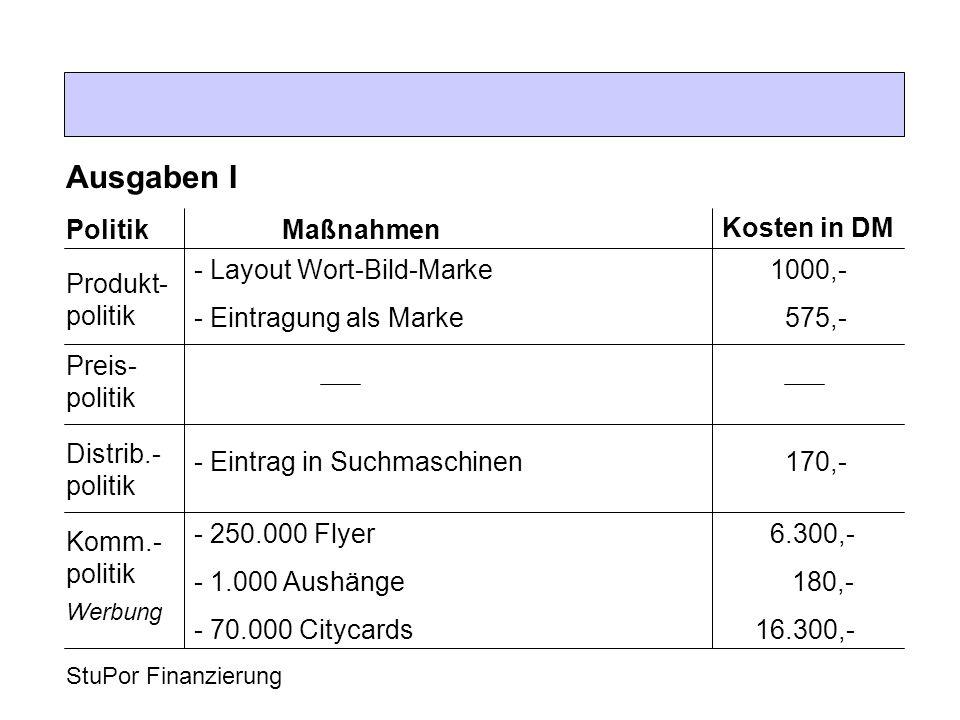 StuPor Finanzierung Ausgaben I Produkt- politik Politik Kosten in DM Maßnahmen - Layout Wort-Bild-Marke1000,- - Eintragung als Marke 575,- Preis- poli