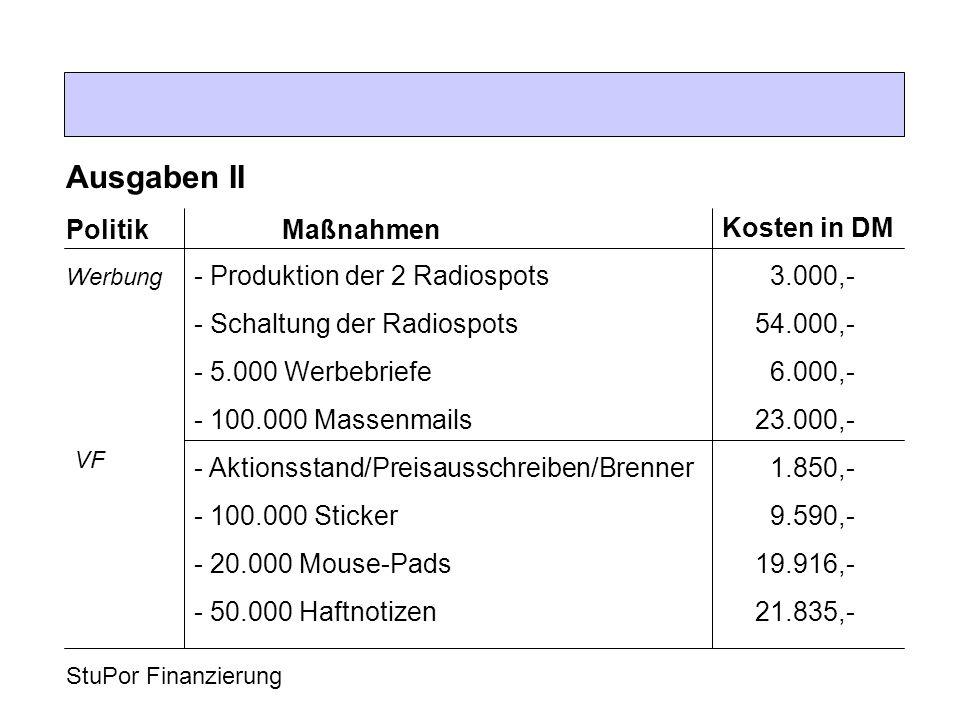 StuPor Finanzierung Ausgaben II Politik Kosten in DM Maßnahmen - Produktion der 2 Radiospots3.000,- - Schaltung der Radiospots 54.000,- - 5.000 Werbebriefe6.000,- - 100.000 Massenmails 23.000,- - Aktionsstand/Preisausschreiben/Brenner1.850,- - 100.000 Sticker9.590,- - 20.000 Mouse-Pads 19.916,- - 50.000 Haftnotizen 21.835,- Werbung VF