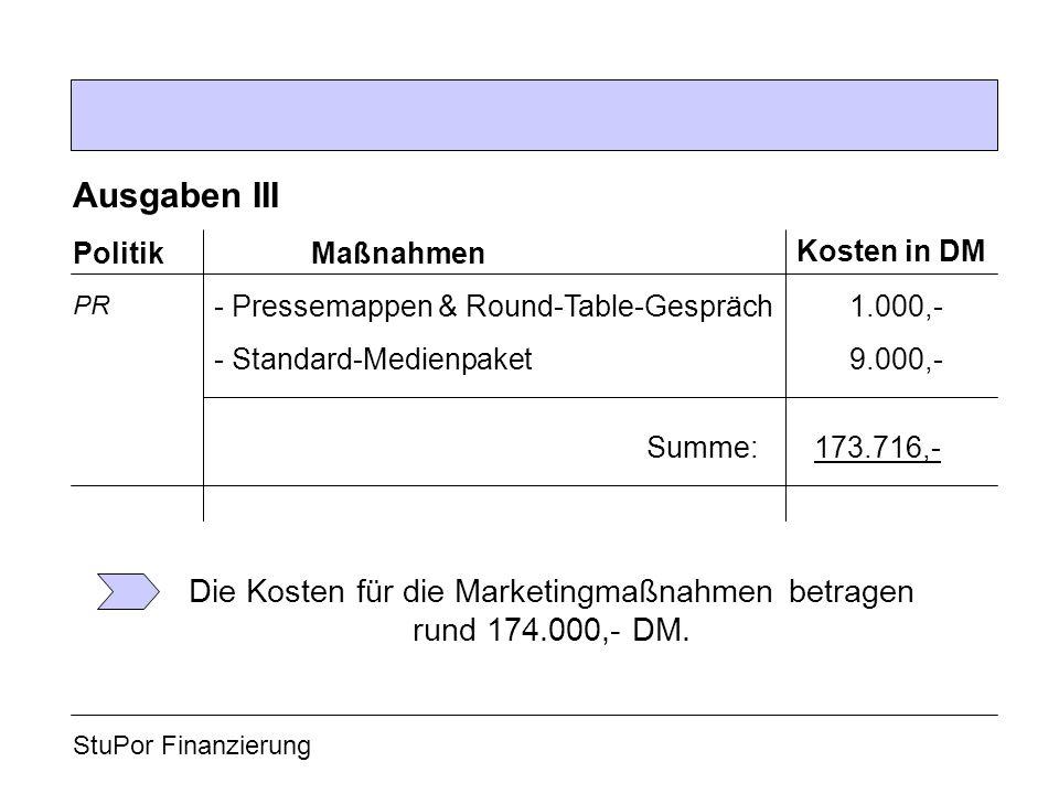 StuPor Finanzierung Ausgaben III Politik Kosten in DM Maßnahmen - Pressemappen & Round-Table-Gespräch1.000,- - Standard-Medienpaket9.000,- PR 173.716,-Summe: Die Kosten für die Marketingmaßnahmen betragen rund 174.000,- DM.