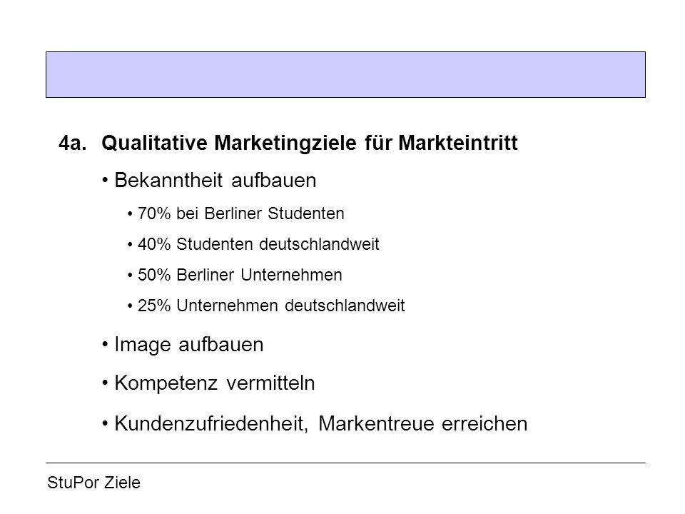 4a.Qualitative Marketingziele für Markteintritt Bekanntheit aufbauen 70% bei Berliner Studenten 40% Studenten deutschlandweit 50% Berliner Unternehmen