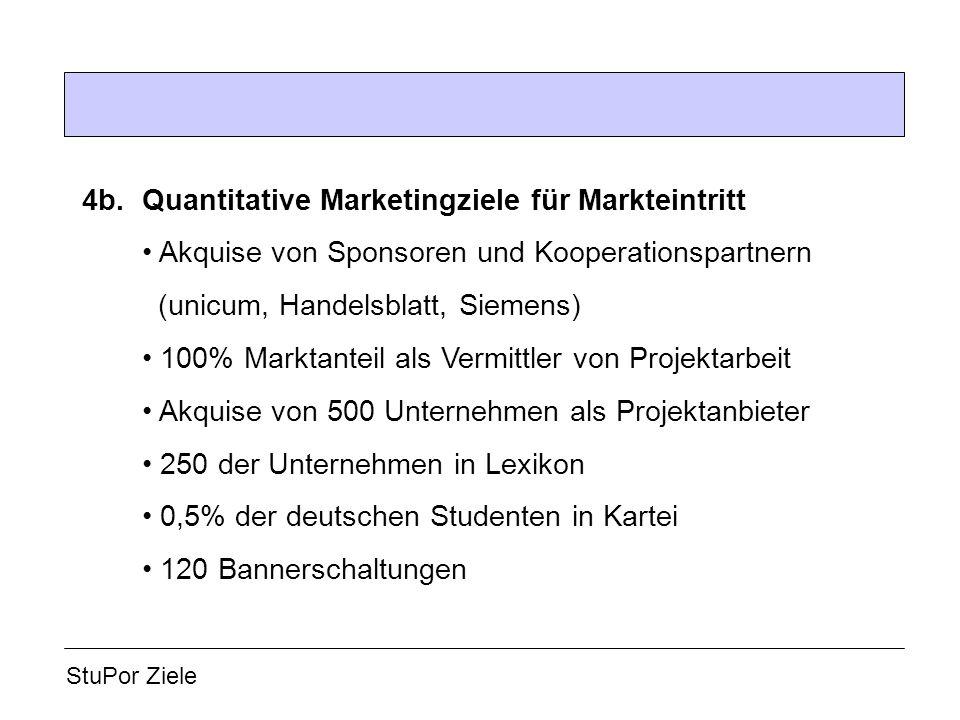 4b.Quantitative Marketingziele für Markteintritt Akquise von Sponsoren und Kooperationspartnern (unicum, Handelsblatt, Siemens) 100% Marktanteil als V