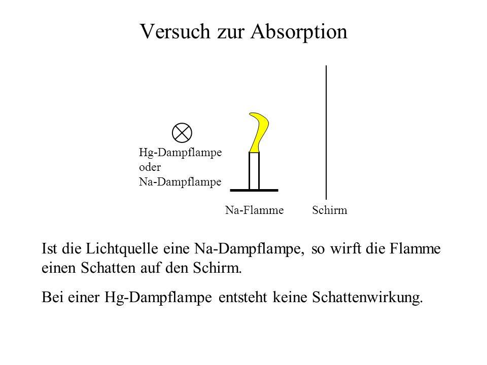 Versuch zur Absorption SchirmNa-Flamme Hg-Dampflampe oder Na-Dampflampe Ist die Lichtquelle eine Na-Dampflampe, so wirft die Flamme einen Schatten auf den Schirm.