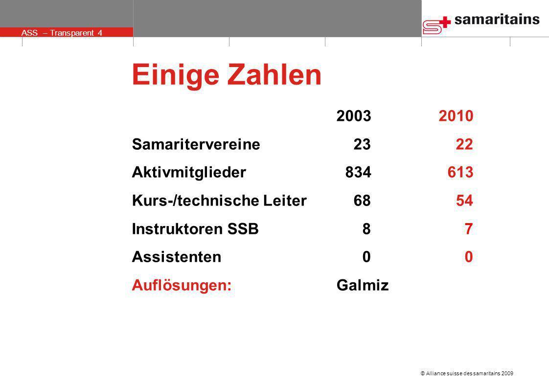© Alliance suisse des samaritains 2009 ASS – Transparent 4 Einige Zahlen 20032010 Samaritervereine 23 22 Aktivmitglieder 834 613 Kurs-/technische Leit