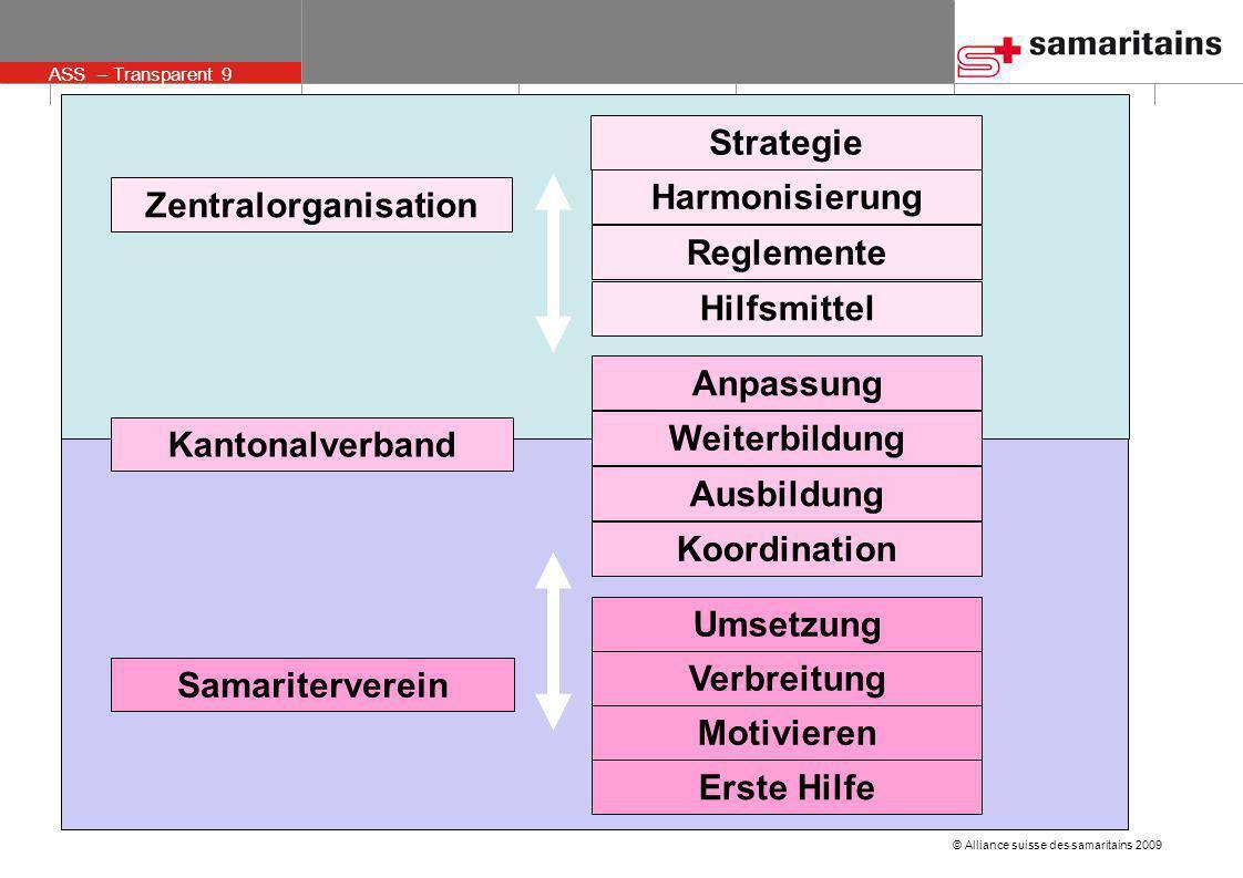 © Alliance suisse des samaritains 2009 ASS – Transparent 9 Zentralorganisation Samariterverein Harmonisierung Reglemente Hilfsmittel Weiterbildung Anp