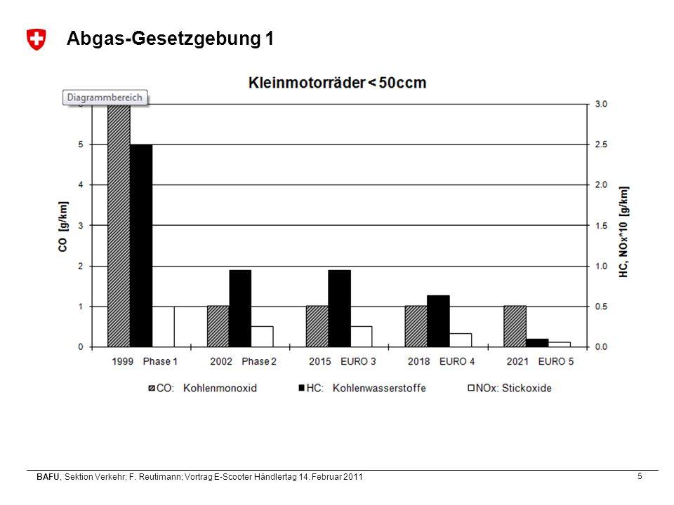 5 BAFU, Sektion Verkehr; F. Reutimann; Vortrag E-Scooter Händlertag 14. Februar 2011 Abgas-Gesetzgebung 1