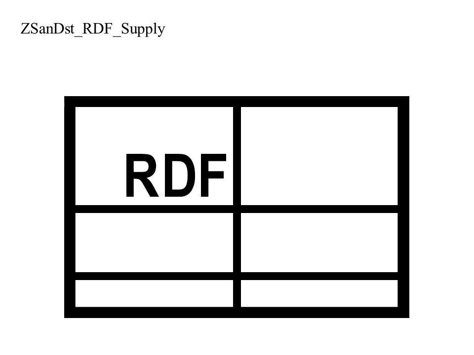 ZSanDst_RDF_Supply