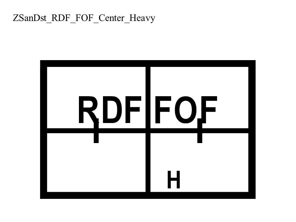 ZSanDst_RDF_FOF_Center_Heavy