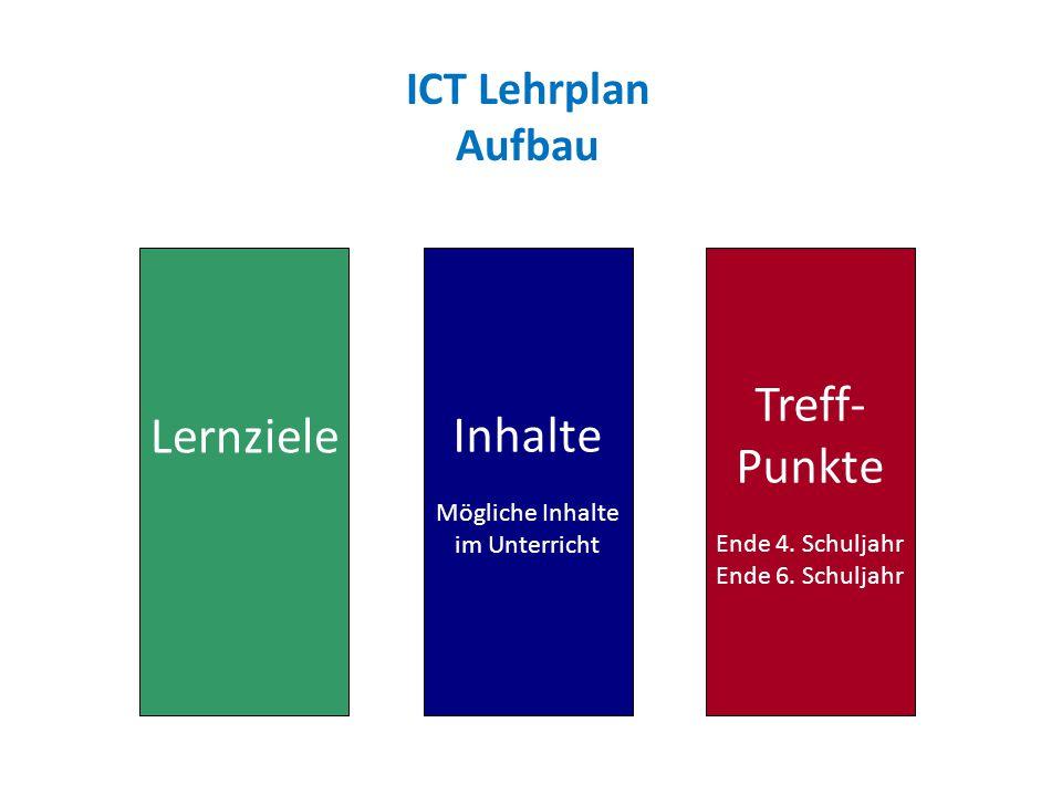 ICT Lehrplan Aufbau Lernziele Inhalte Mögliche Inhalte im Unterricht Treff- Punkte Ende 4. Schuljahr Ende 6. Schuljahr