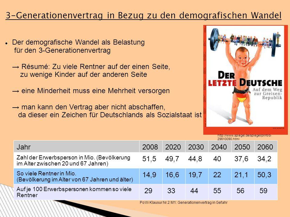 3-Generationenvertrag in Bezug zu den demografischen Wandel Jahr200820202030204020502060 Zahl der Erwerbsperson in Mio.