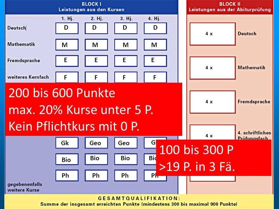 DDDD MMMM EEEE FFFF SSSS Mu GGGG Geo Gk Bio Ph 200 bis 600 Punkte max. 20% Kurse unter 5 P. Kein Pflichtkurs mit 0 P. 100 bis 300 P >19 P. in 3 Fä..
