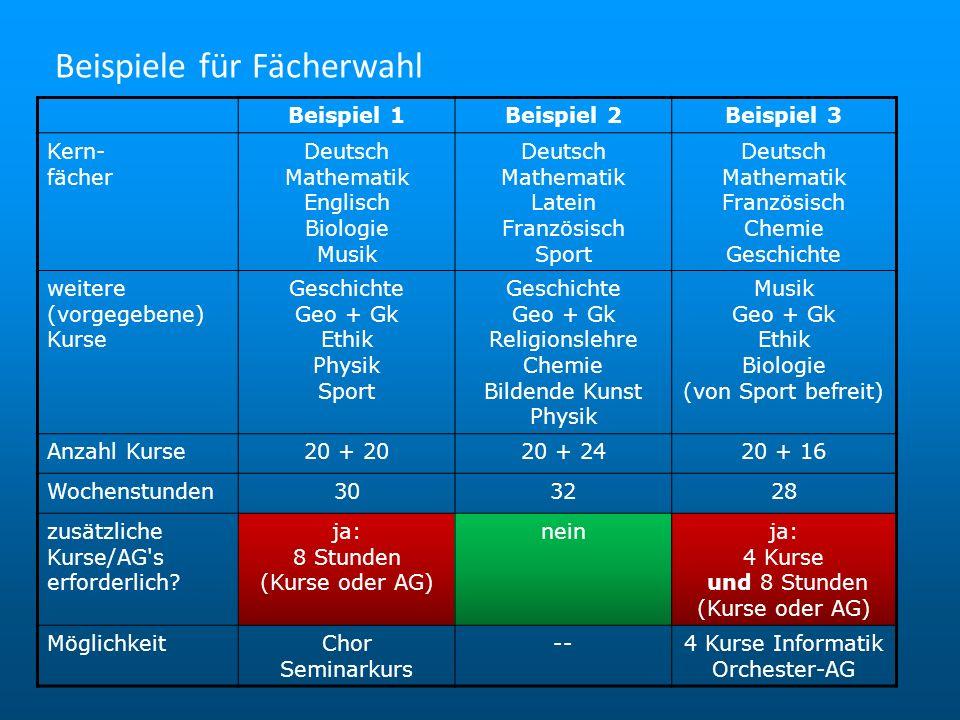 Beispiel 1Beispiel 2Beispiel 3 Kern- fächer Deutsch Mathematik Englisch Biologie Musik Deutsch Mathematik Latein Französisch Sport Deutsch Mathematik